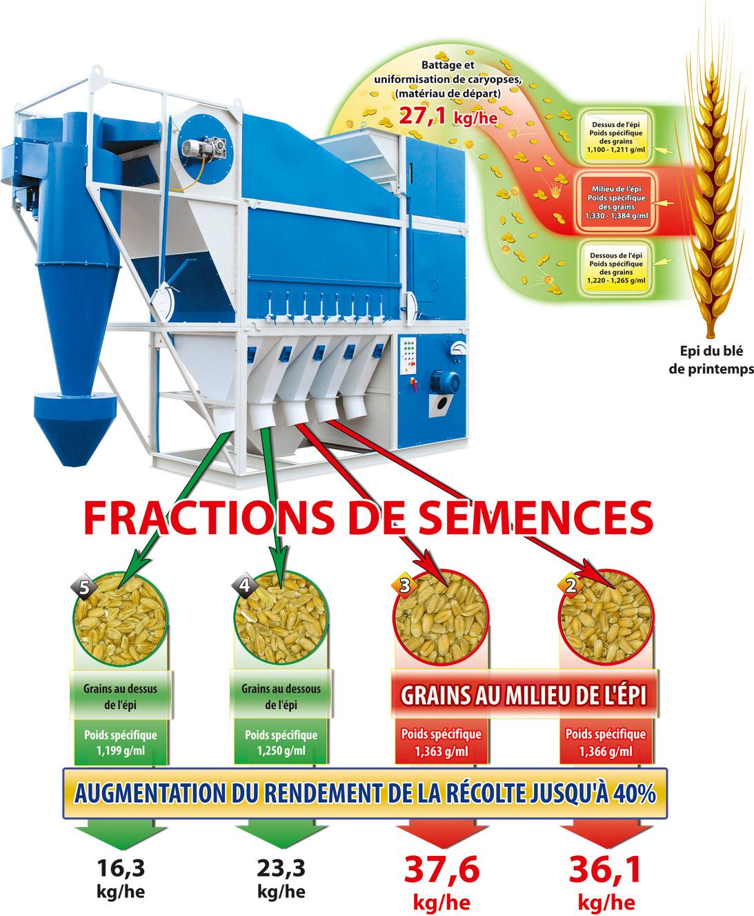 Schéma de procédé de la production des semences à l'aide de l'épépineuse CAD